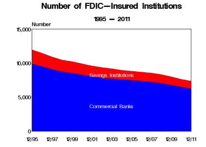 FDIC number of banks