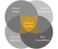 Bank Merger Process - BKM Marketing