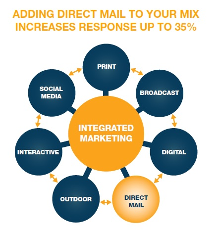 Integrating Direct Mail Into Your Marketing Mix